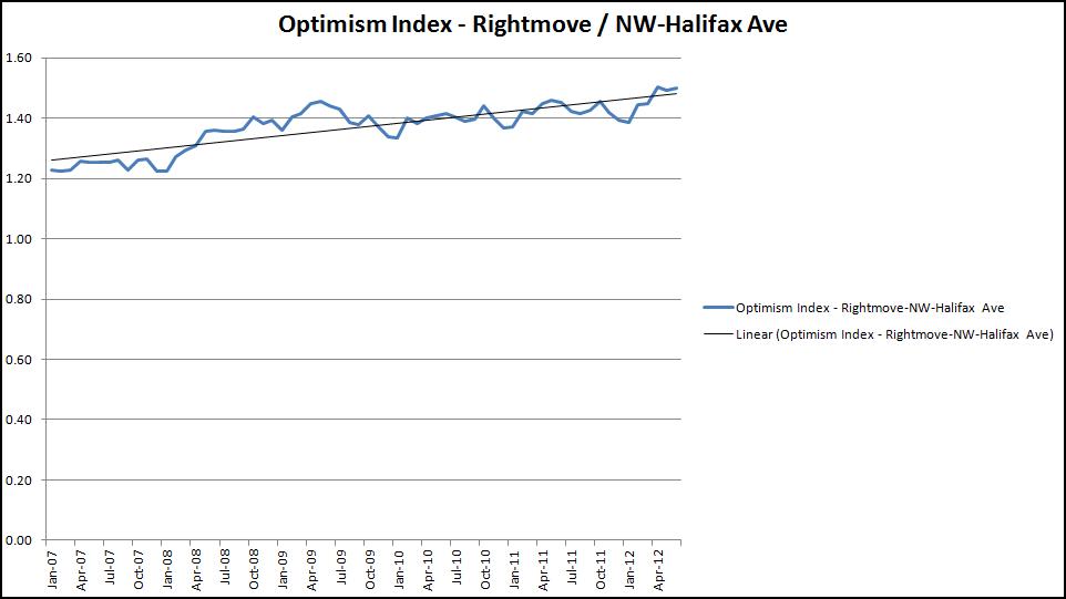 Optimism Index