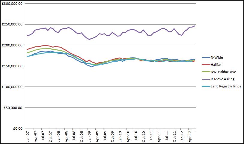 House Prices Index Jul 2012