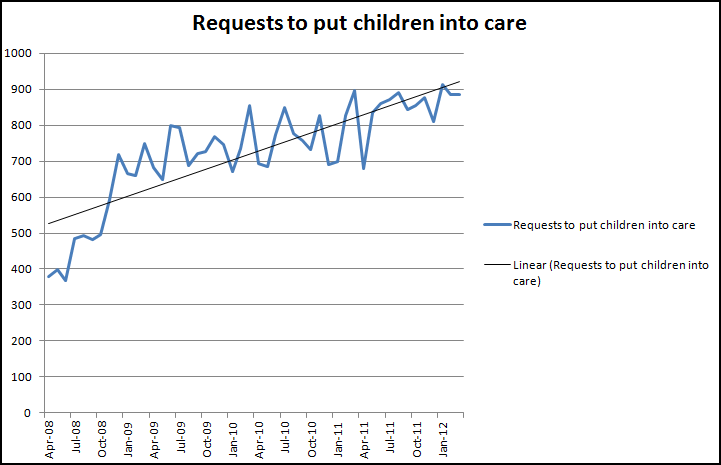 Requests to put children into care graph