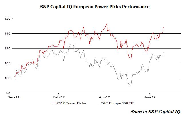 S&P Capital IQ European Power Picks Performance