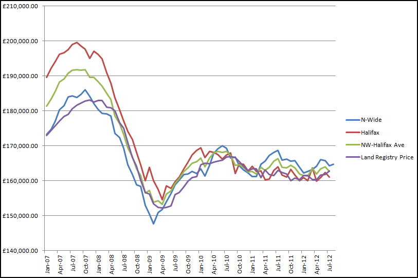House Price Index Graph