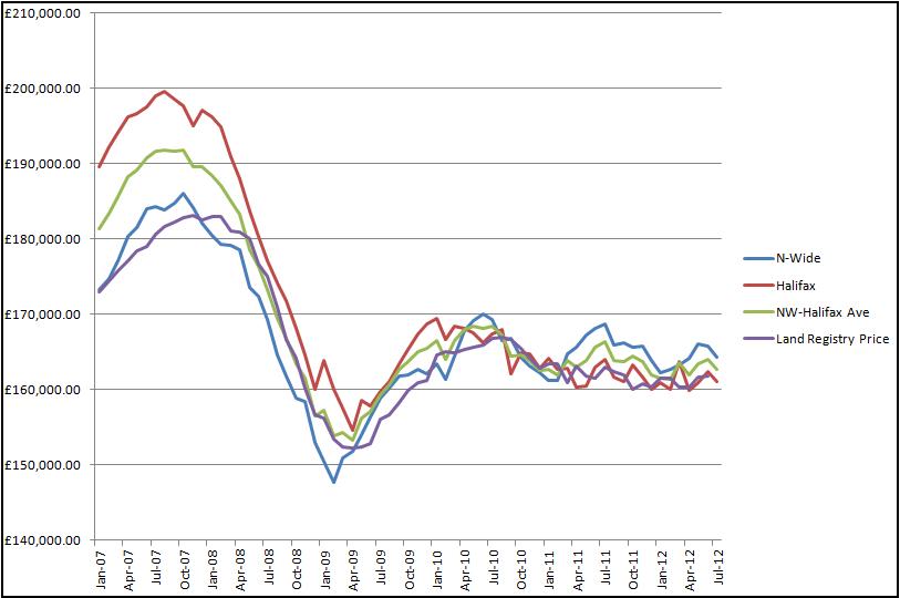 HPI Graph 08-08-2012