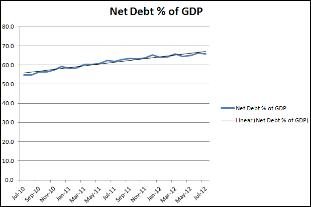 Net Debt to July 2012 as % GDP graph