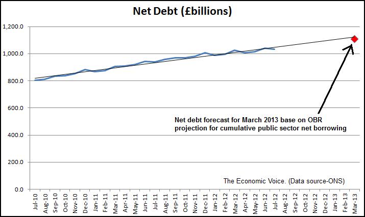Net debt to July 2012 graph