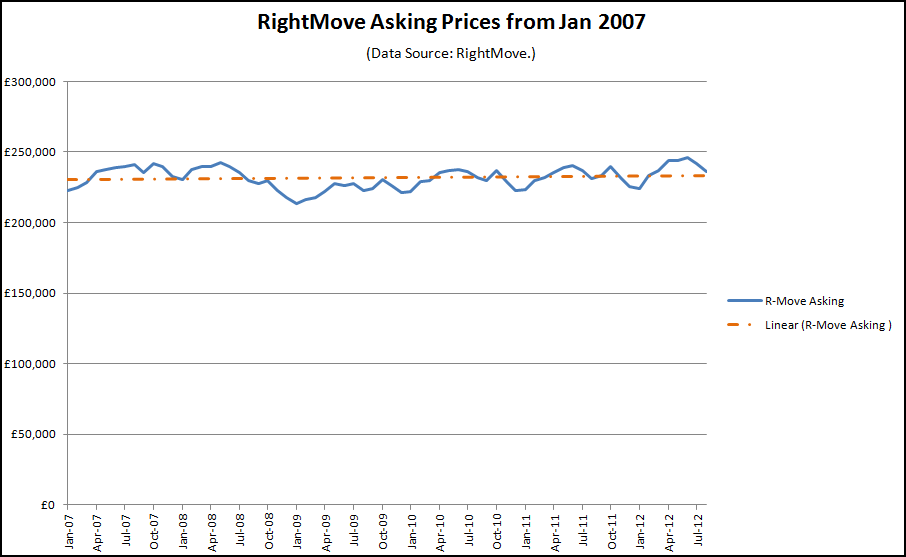 Rightmove asking prices graph to Aug 2012
