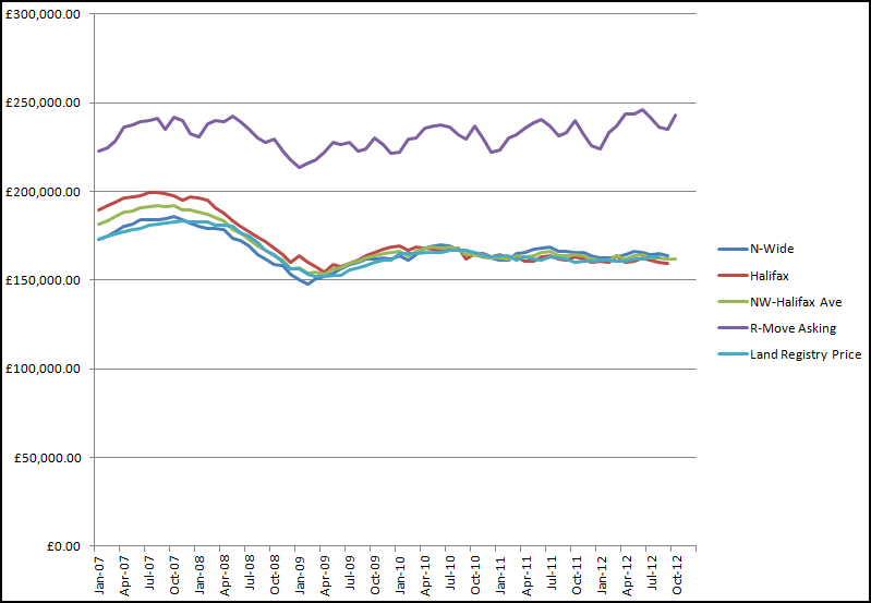 House Price Index Graph Oct 2012