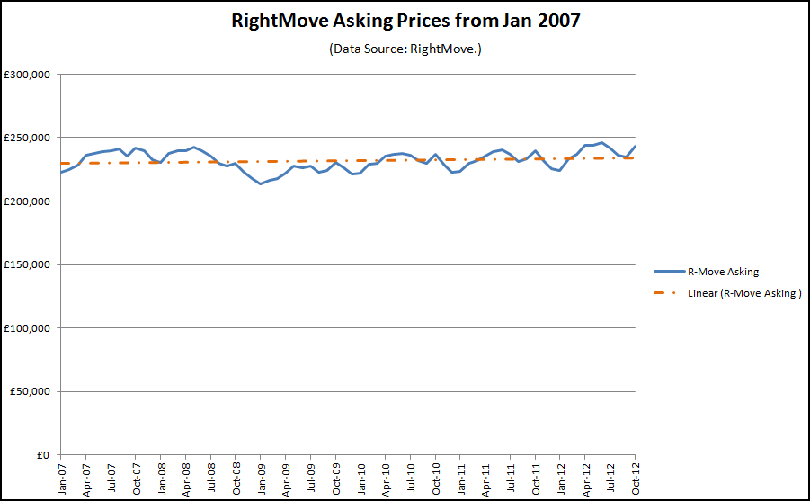 Rightmove Asking Price Graph Oct 2012