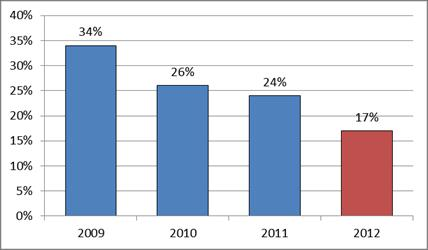 Percentage of accountancy and finance contractors expecting more job opportunities in the financial services sector