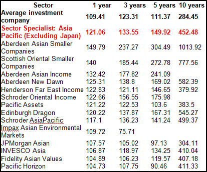 Asia Pacific Excluding Japan share price total return on £100 Asia Pacific managers turn positive on China and identify main risks from the West