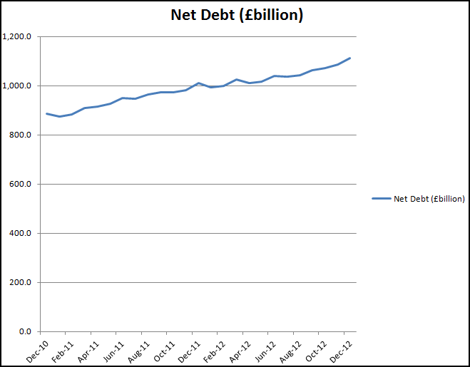 Graph of Net Debt Dec 2010-Dec 2012