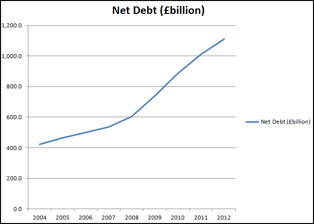 Graph of Net Debt to Dec 2012