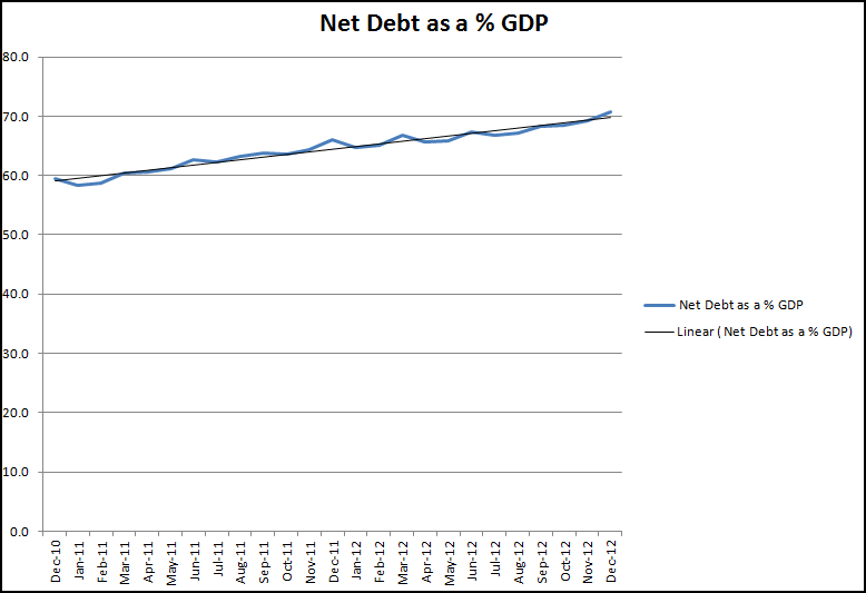 Graph of Net Debt as a percentage of GDP Dec 2010-Dec 2012
