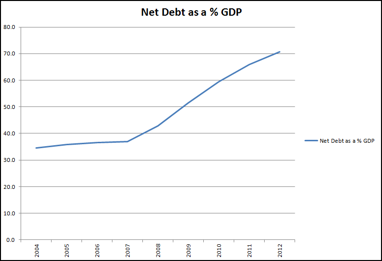 Graph of Net Debt as a percentage of GDP to 2012