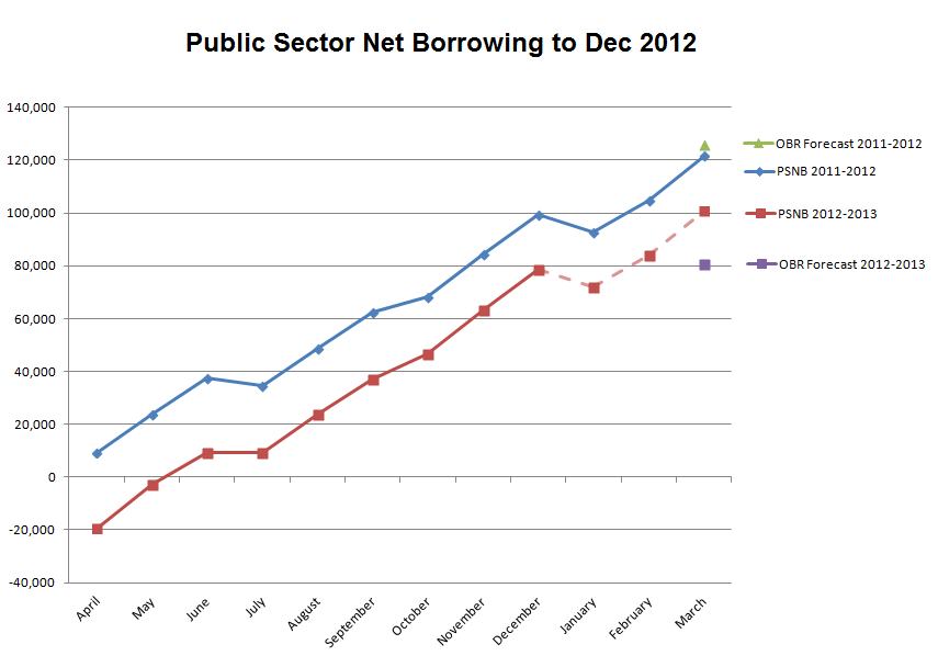 Graph of PSNB to December 2012