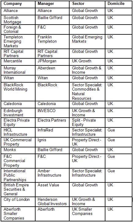 20 largest AIC Members at 31 January 2013 (AIC using Morningstar)