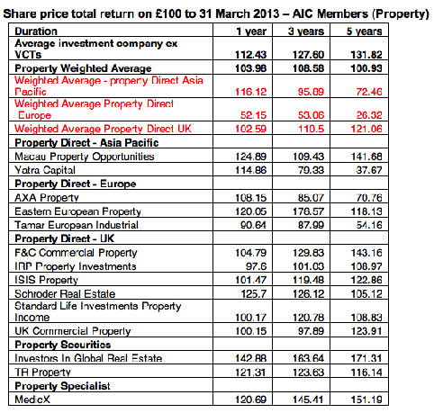 Share price total return on £100 to 31 March 2013 – AIC Members (Property)