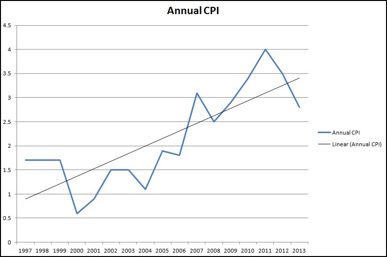 Annual CPI (March) 1997-2013 (Data Source ONS)