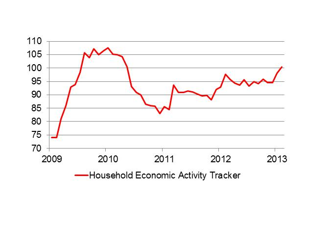 Household Economic Activity Tracker graph march 2013
