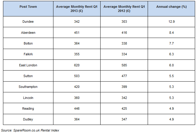 the main UK towns and cities that have seen the steepest rise in room rents over the past 12 months