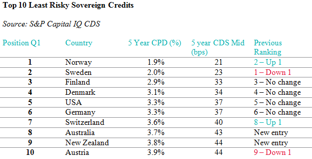 Top 10 Least Risky Sovereign Credits