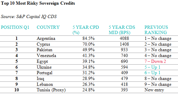 Top 10 Most Risky Sovereign Credits