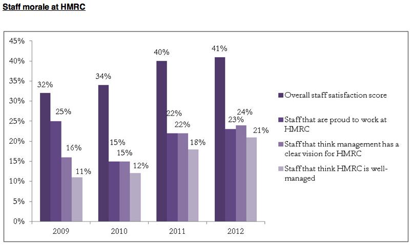 Graph of HMRC Staff Morale to 2012
