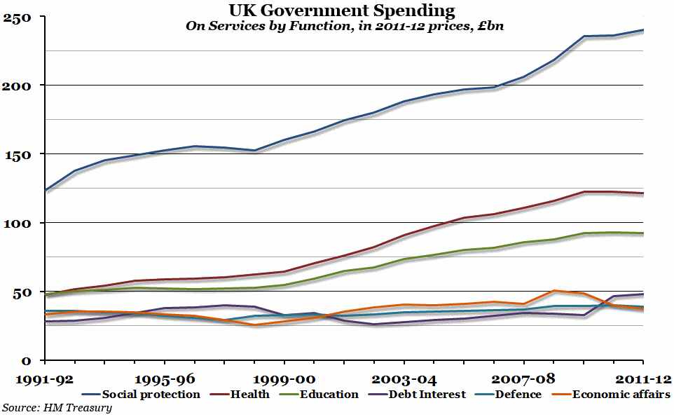 Chart of the Week - Government spending by function
