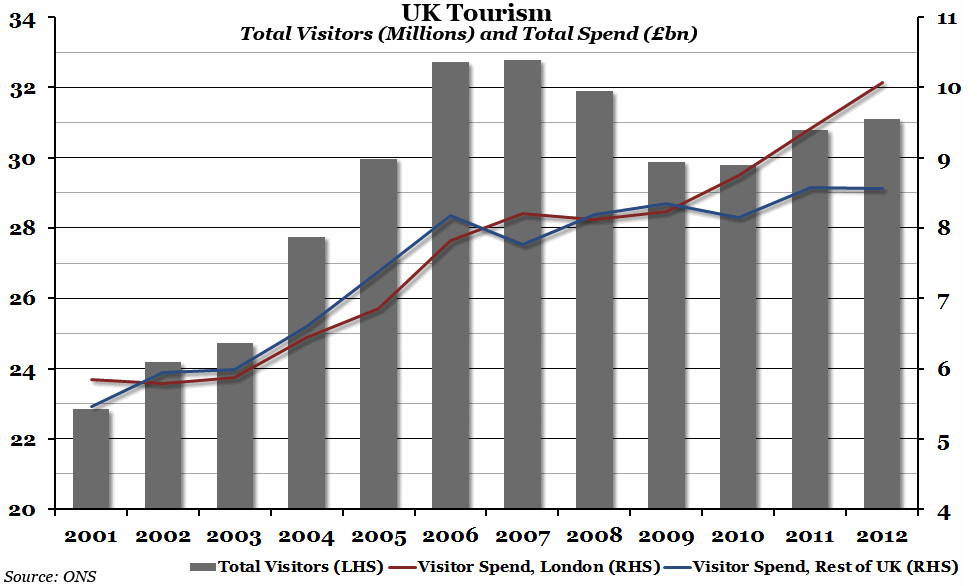 Chart of the Week - UK Tourism