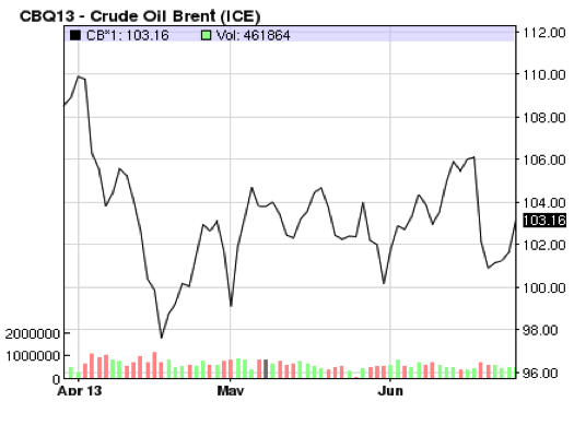 Crude Oil Brent - 27-06-13