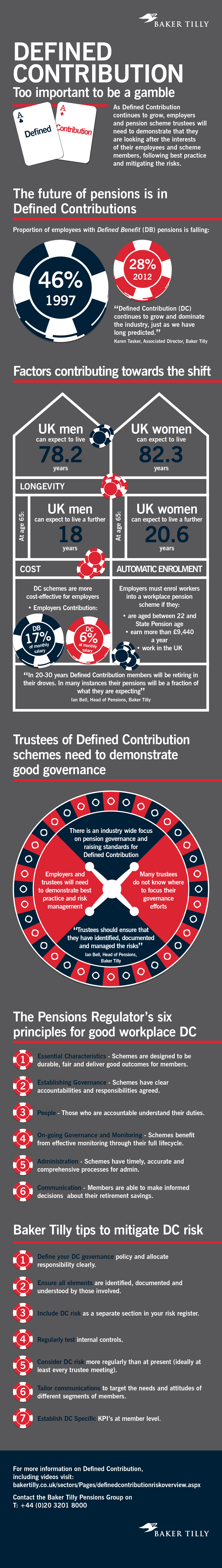 Defined Contribution Pensions Infographic