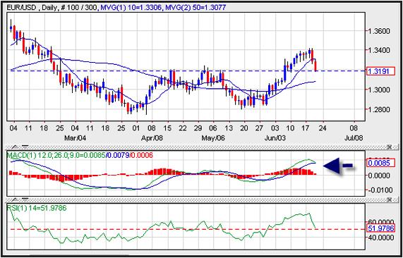 Dollar Strength 20-06-2013-2