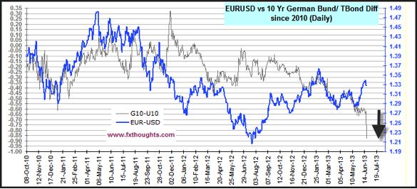 Dollar Strength 20-06-2013
