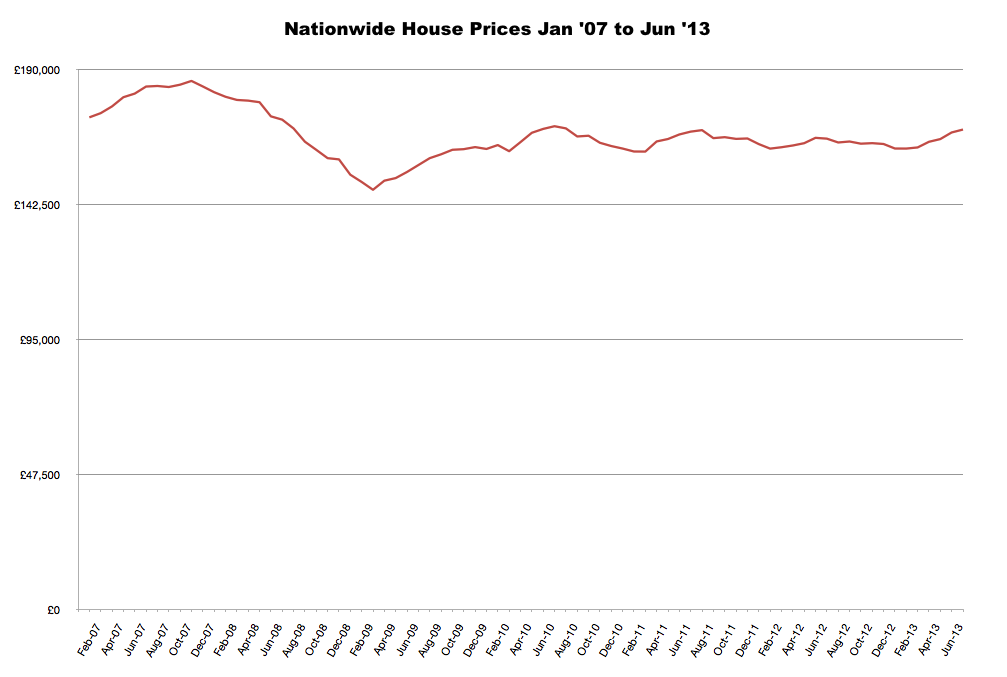 Nationwide house prices to Jun 2013