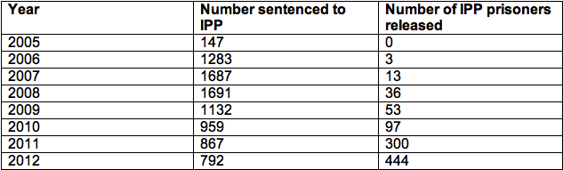 Numbers of IPP prisoners sentenced and released each year