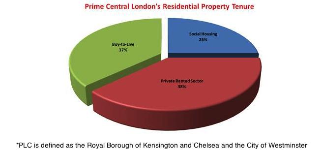 PLC Property Tenure