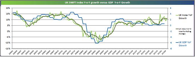 SWIFT Index (UK) 20-06-2013