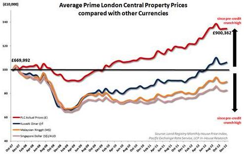 Average Prime Central London Property Prices