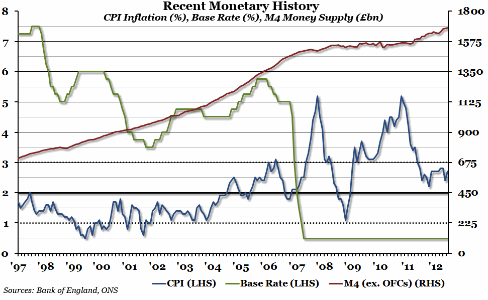 Chart of the Week-Recent Monetary History
