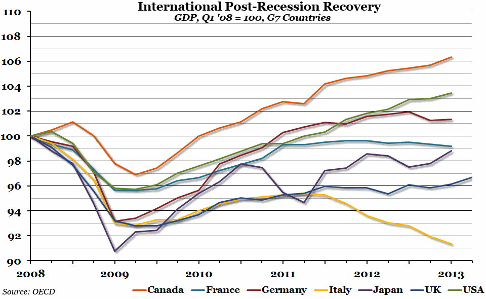 Chart of the week - international post recession recovery