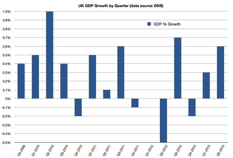 GDP to Q2 2013