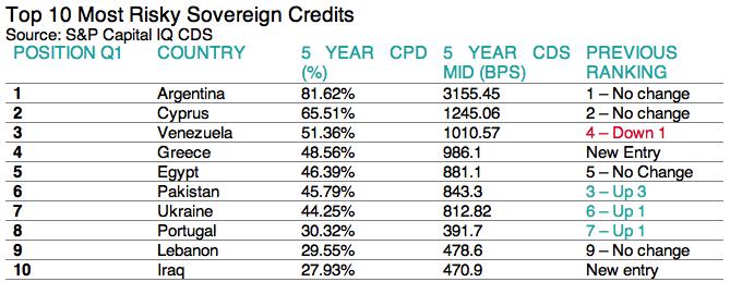 Top Ten Risky Sovereigns 17-07-13