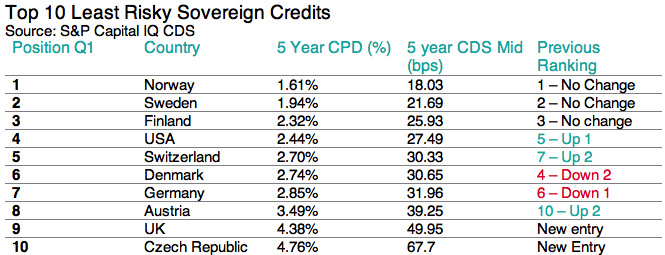 Top Ten least Risky Sovereigns 17-07-13