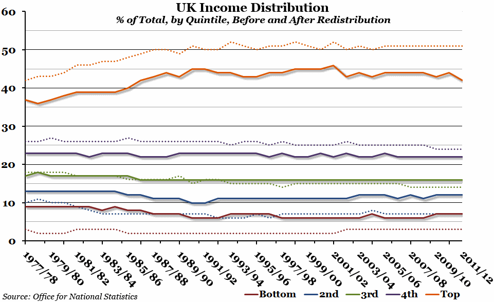 UK Income Distribution