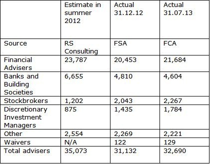 Adviser numbers (estimated and actual 2012-2013)