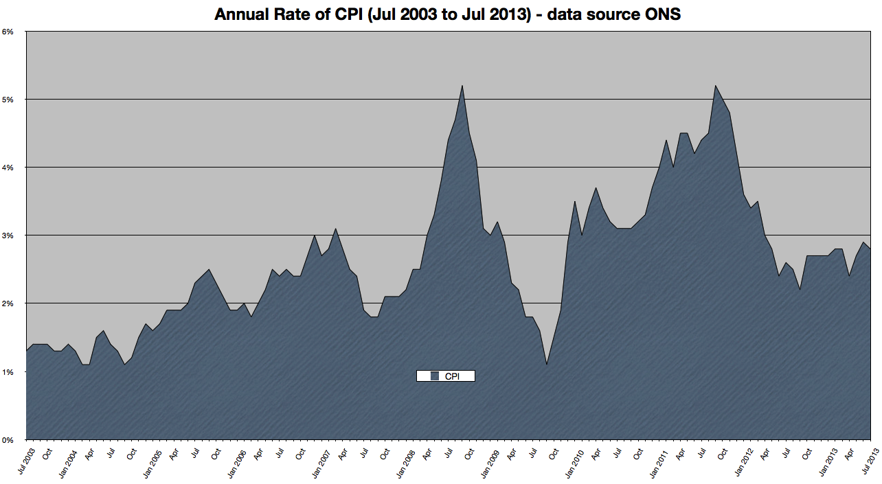 Annual rate CPI 07-2003 to 07-2013