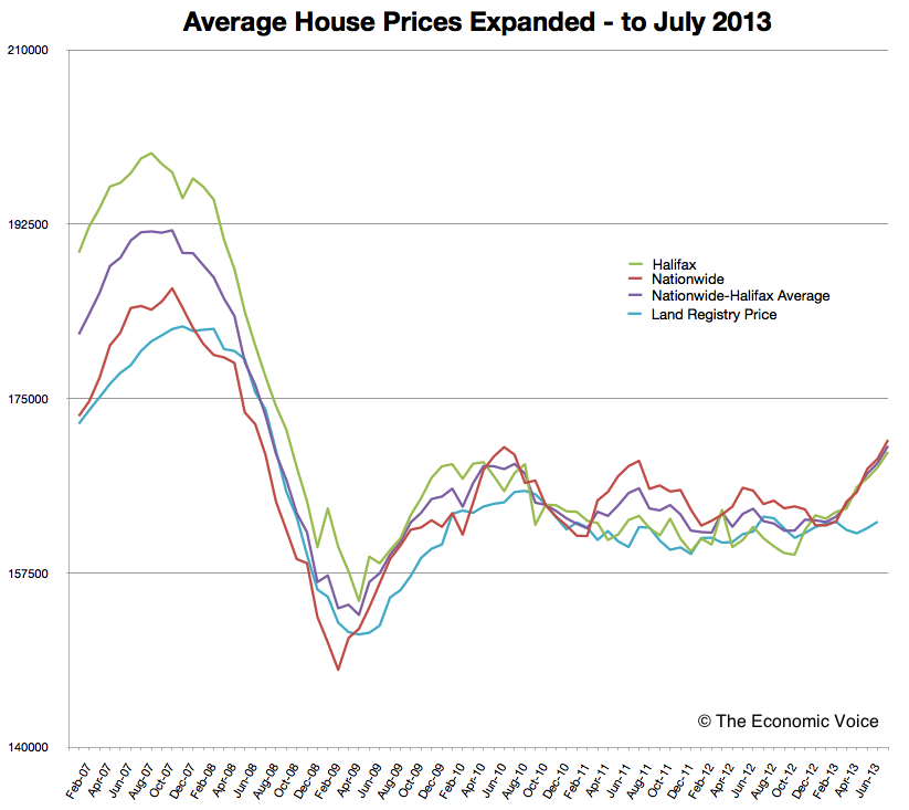 Average House Prices (Expanded) to July 2013 © The Economic Voice