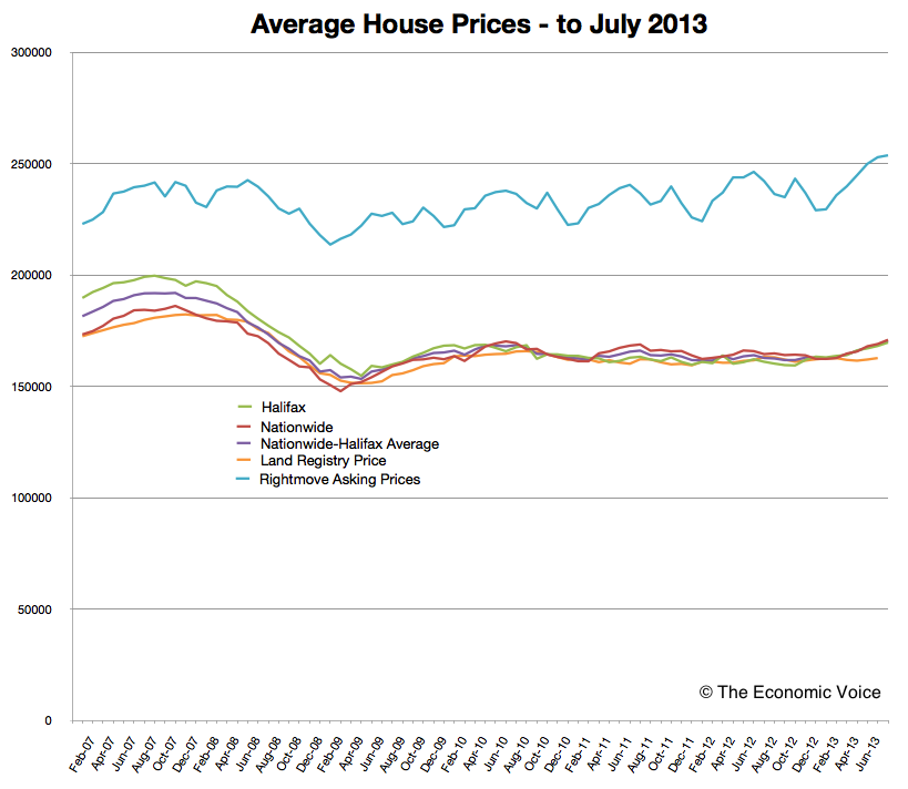 Average House Prices to July 2013 © The Economic Voice