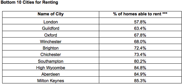 Bottom 10 Cities for Renting