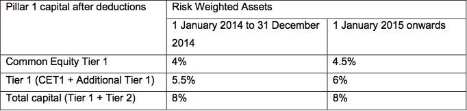 Capital Standards - Bank of England