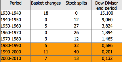 Changes in the Dow stock splits and Dow Divisor
